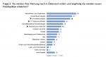 Bevölkerung: Zukünftige Arbeitsplätze in Österreich