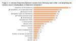ExpertInnen: Zukünftige Arbeitsplätze in Österreich