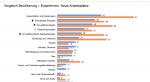 Vergleich Bevölkerung und ExpertInnen: Zukünftige Arbeitsplätze in Österreich