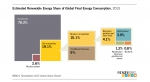 Estimated Renewable energy Share of Global Final Energy Consumption