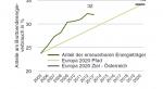 Anteil der erneuerbaren Energieträger
