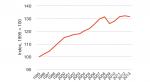 Bruttoinlandsprodukt pro Kopf (real)