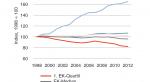 Entwicklung der hohen und niedrigen Bruttojahreseinkommen