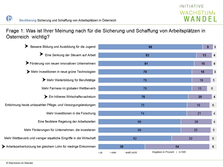 Diagramm: Was ist für die Sicherung und Schaffung von Arbeitsplätzen in Österreich wichtig?