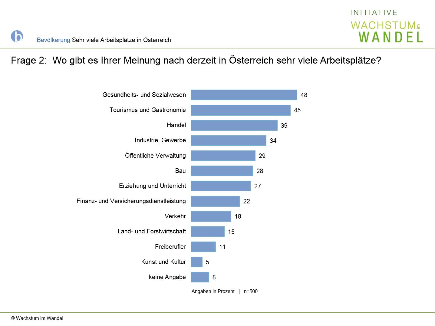 Diagramm: Wo gibt es Ihrer Meinung nach derzeit in Österrecih sehr viele Arbeitsplätze?