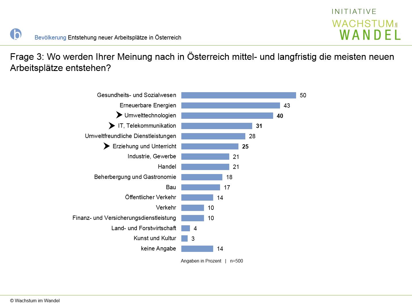 Diagramm: Wo werden Ihrer Meinung nach in Österreich die meisten neuen Arbeitspätze entstehen