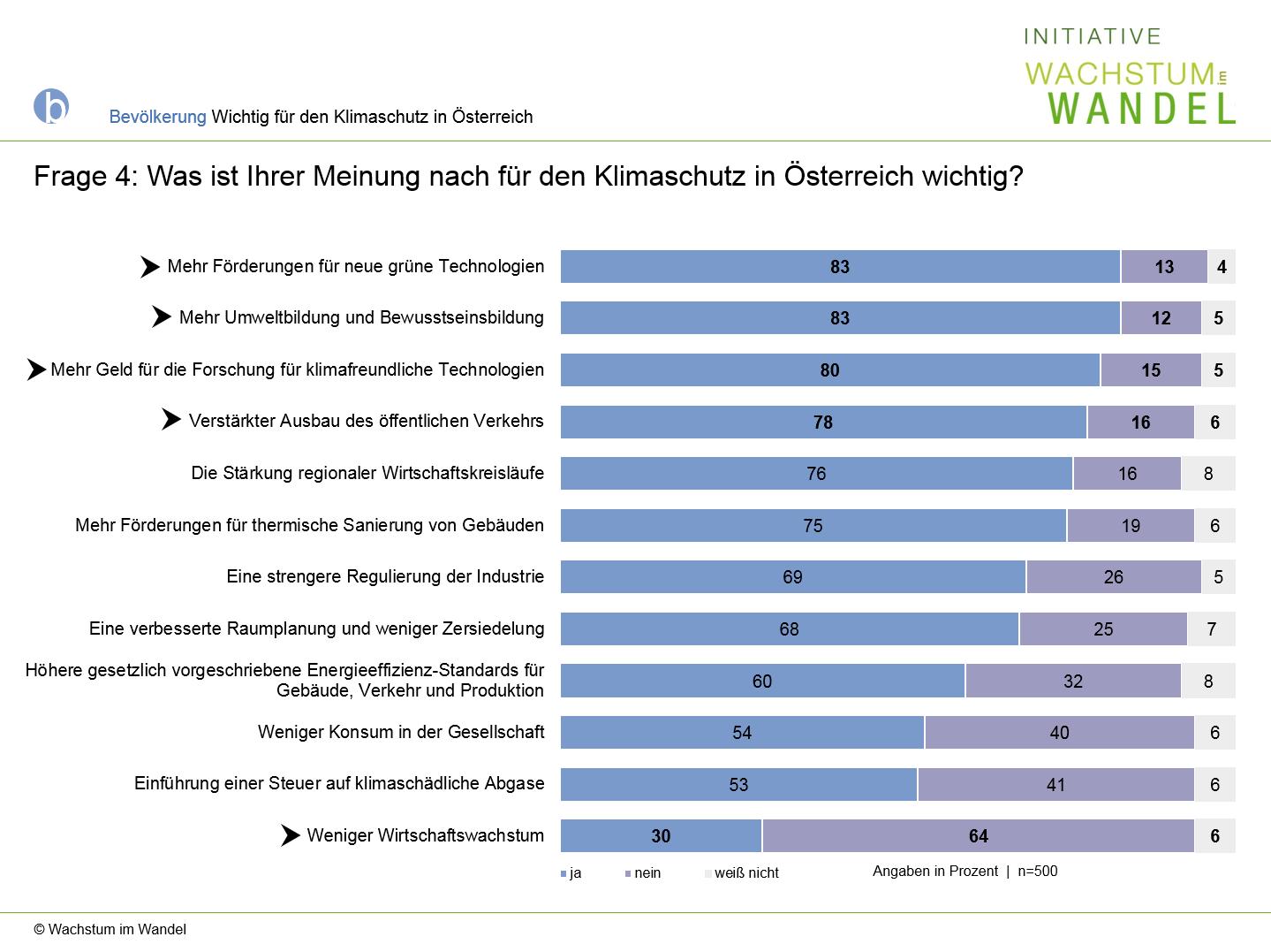 Diagramm: Was ist für Klimaschutz in Österreich wichtig?