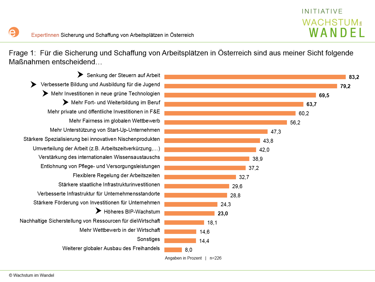 Diagramm: Diagramm: Für die Sicherung und Schaffung von Arbeitsplätzen in Österreich ist entscheidend...