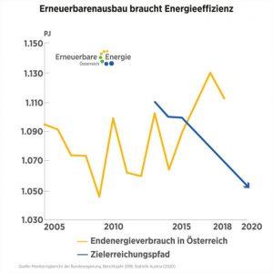 Diagramm Energieeffizienz und Energieverbrauch in Österreich
