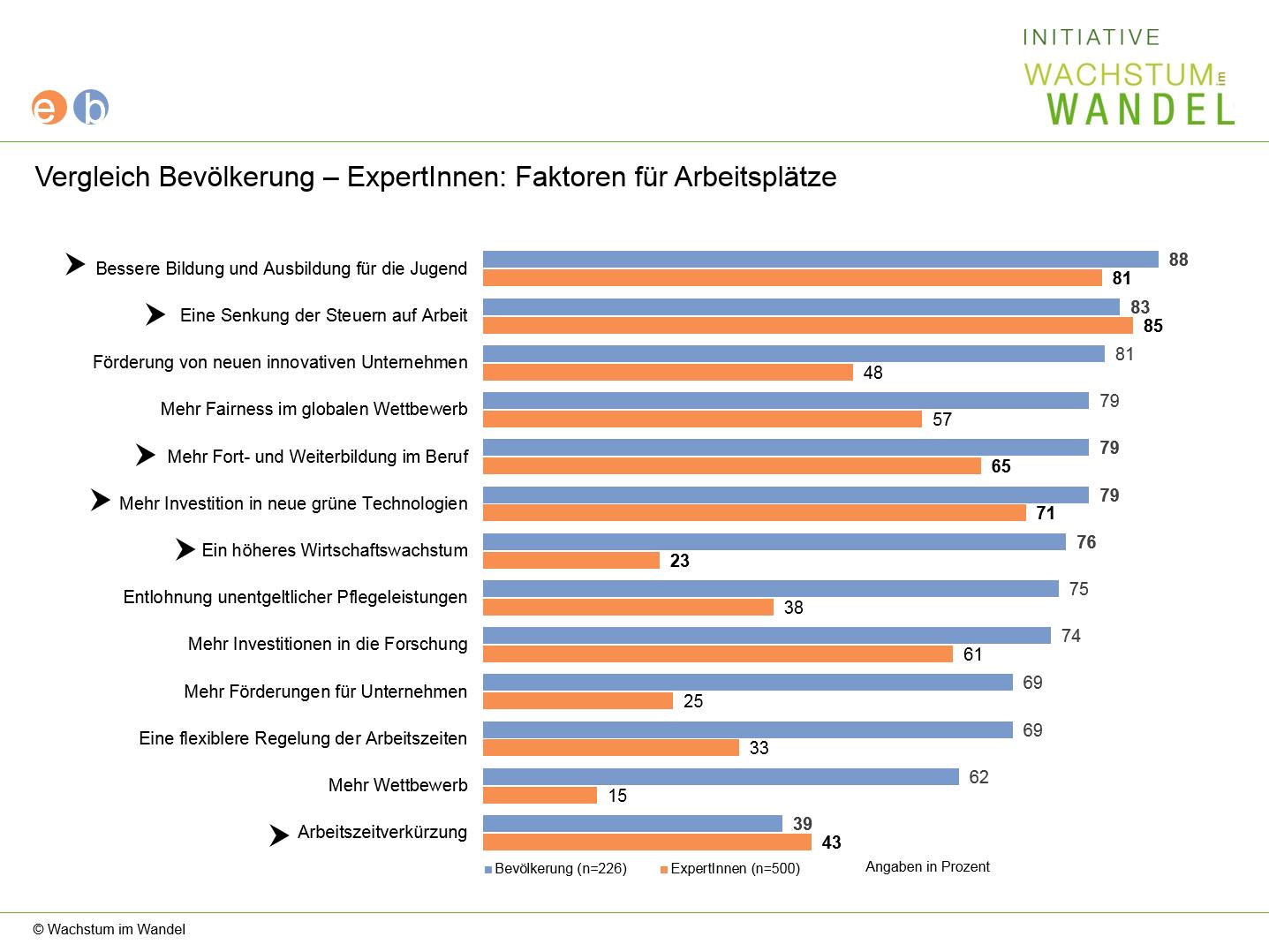 Diagramm: Vergleich Bevölkerung ExpertInnen: Faktoren für Arbeitsplätze
