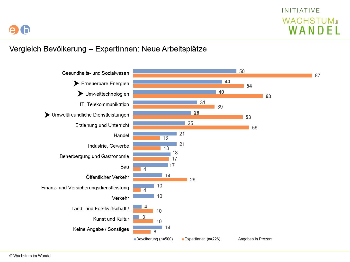 Diagramm: Vergleich Bevölkerung ExpertInnen: Meinung zur Schaffung neuer Arbeitsplätze