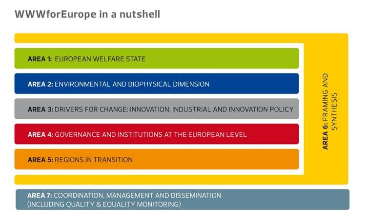 WWWforEurope in a nutshell