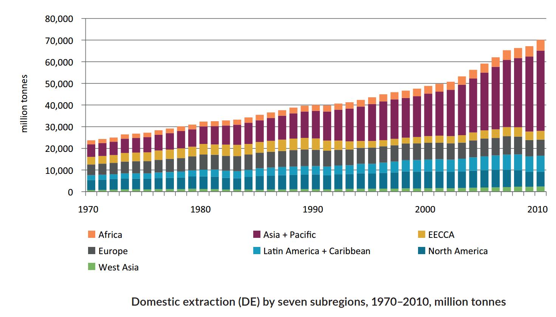 Ressourcenentnahme von 1970 bis 2010