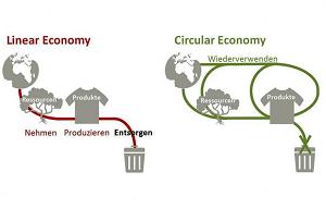 Kreislaufwirtschaft